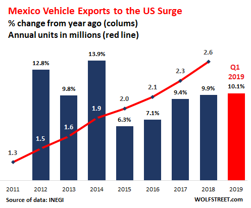 Mexico-vehicle-exports-to-US-yoy-growth-units-2019-3-b