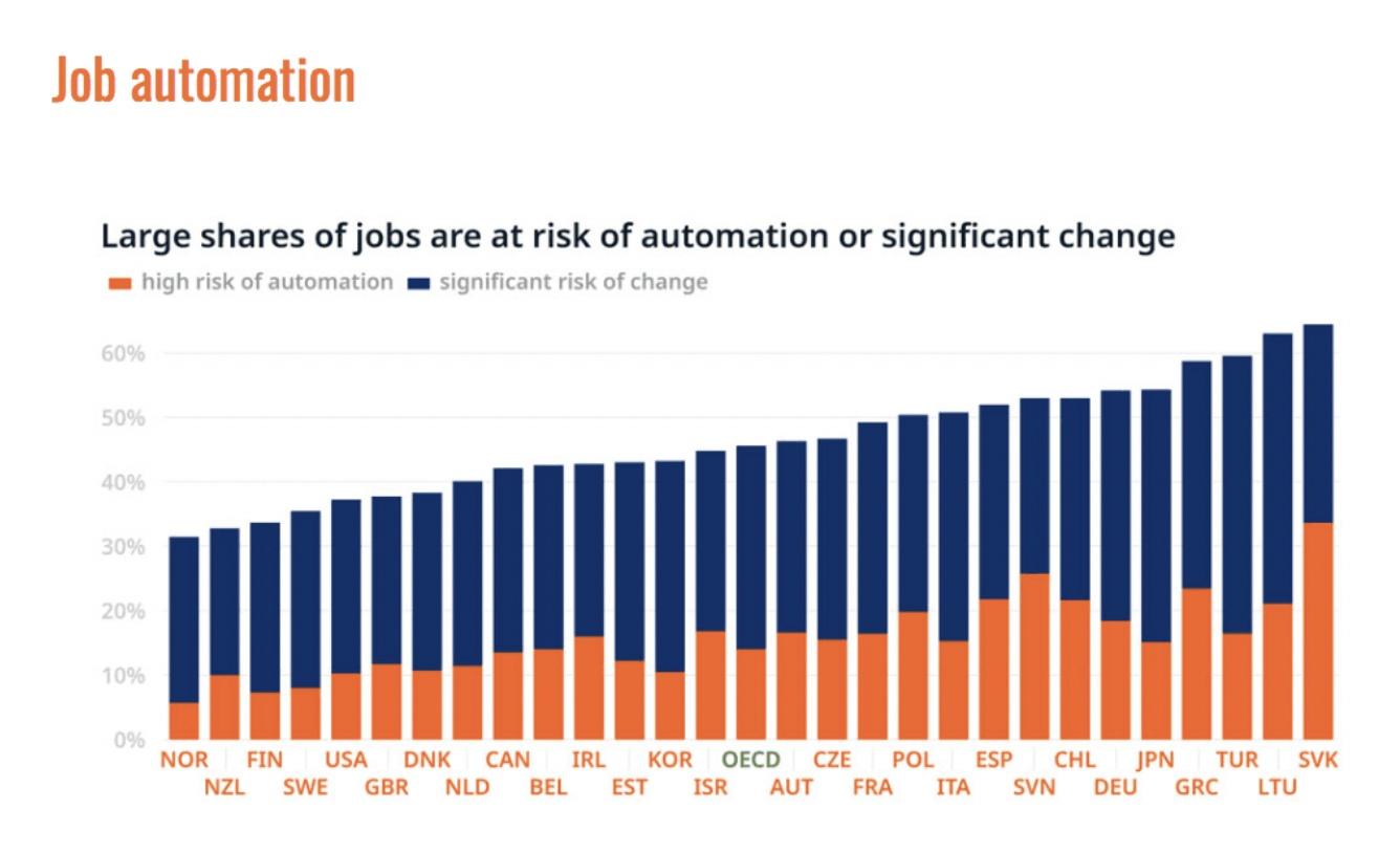 3.JobAutomation
