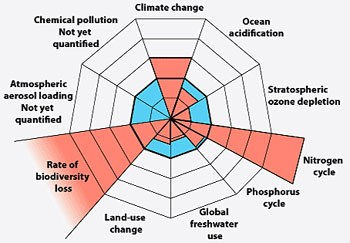Planetary-Boundaries