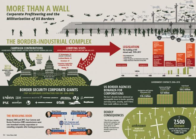 more-than-a-wall-report-infographic
