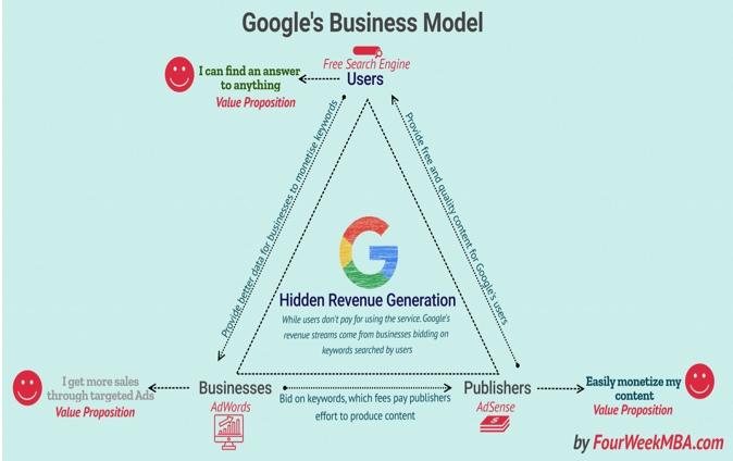 GoogleBusinessMmodel