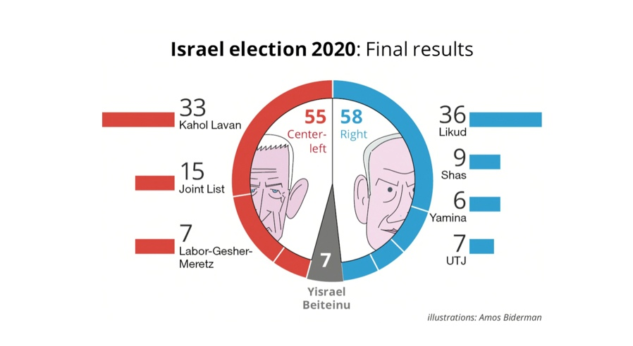 ResultatElIsrael