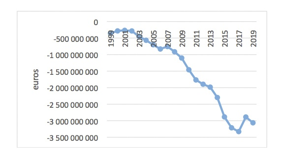 Graph1Serfati
