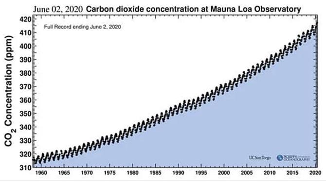 CO2MaunaLoa